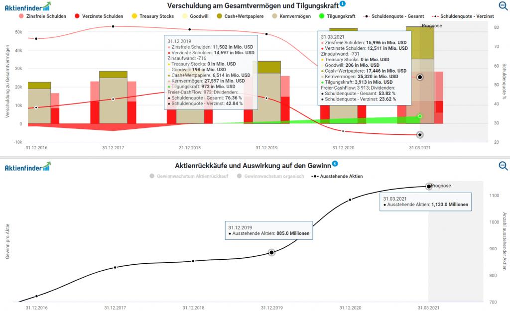Qualitätscheck für die Tesla Aktie im Aktienfinder