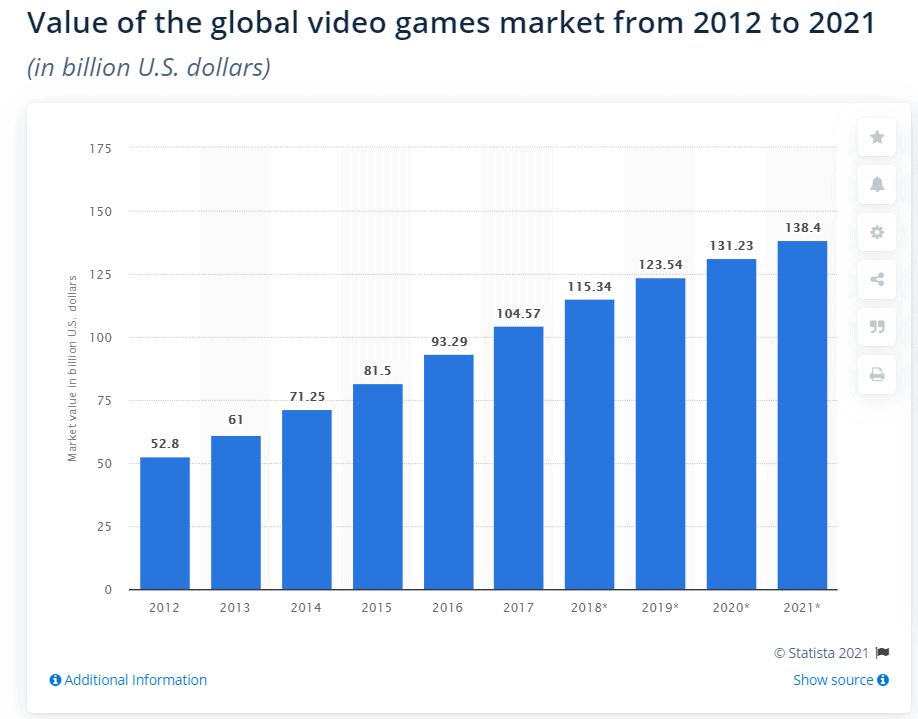 Weltweites Marktvolumen für Videospiele, Quelle: Statista.com