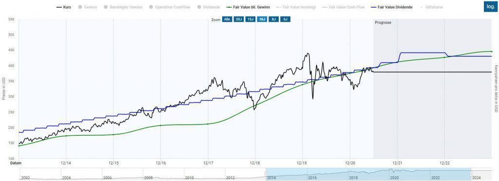Die Aktie von Lockheed Martin in der Dynamischen Aktienbewertung