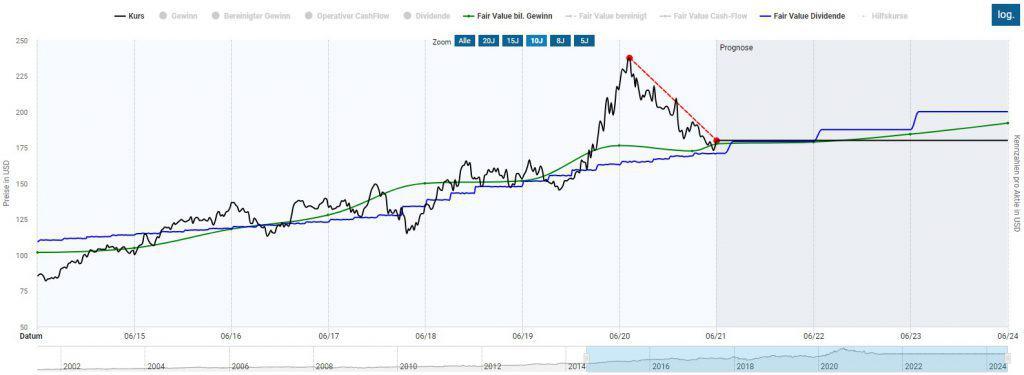 Die Clorox Aktie in der Dynamischen Aktienbewertung