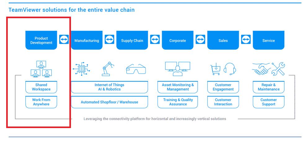 TeamViewer bietet Konnektivität-Lösungen für die gesamte Wertschöpfungskette der Industrie 4.0