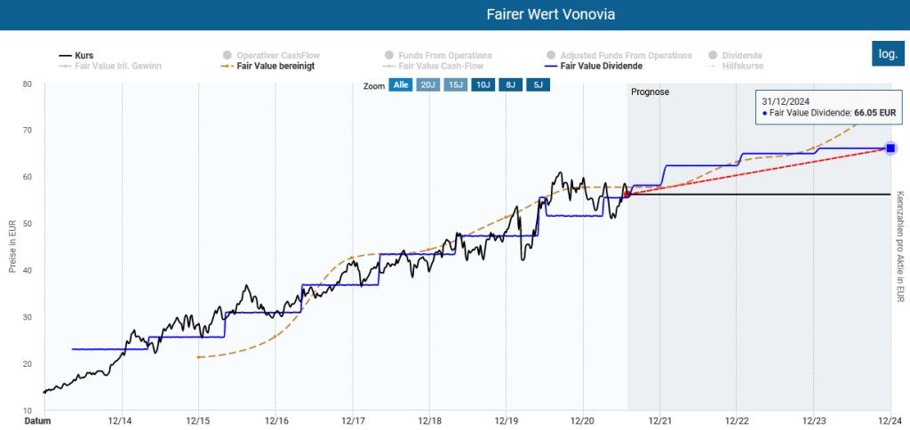 Die Vonovia Aktie in der Dynamischen Aktienbewertung des Aktienfinders