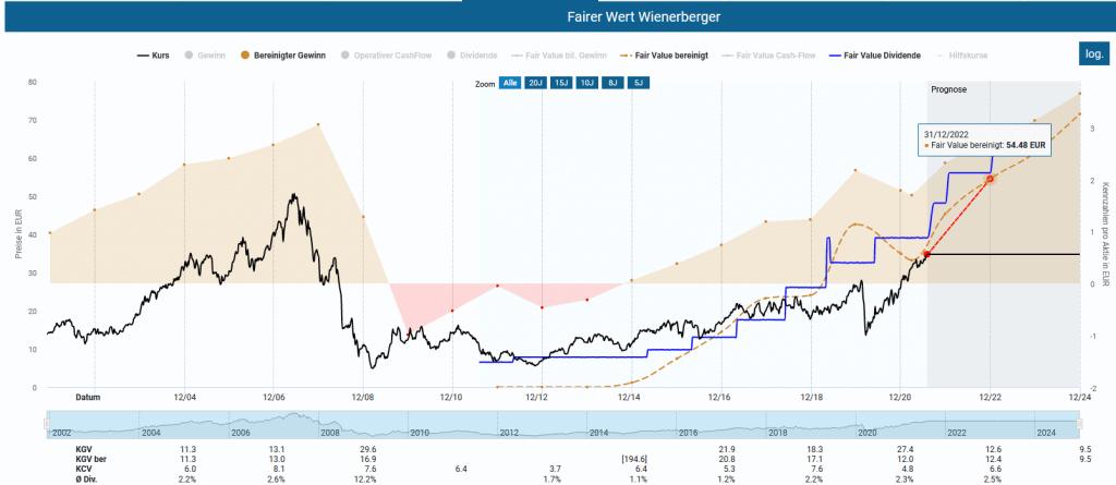Die Wienerberger Aktie in der Dynamischen Aktienbewertung
