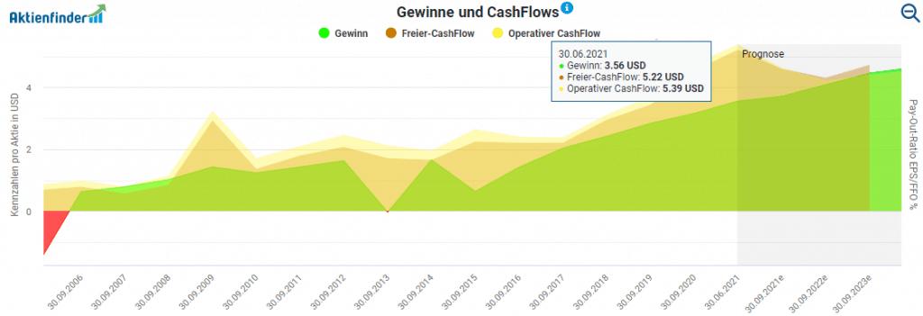 Entwicklung der Gewinne und Cash Flows von Tetra Tech im Aktienfinder