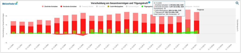 Entwicklung der Verschuldung von Wienerberger