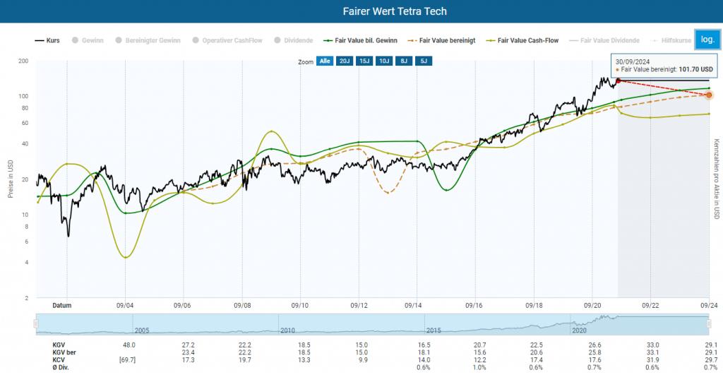 Fairer Wert der Tetra Tech Aktie im Aktienfinder