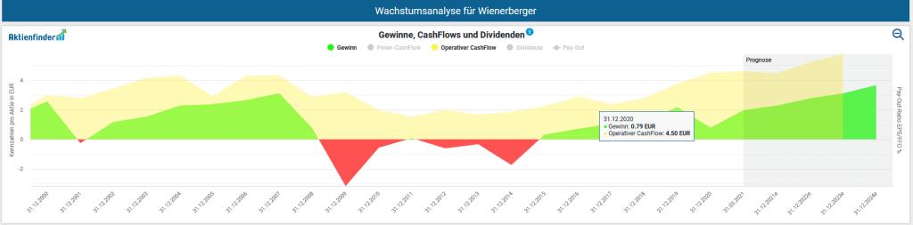 Gewinnentwicklung von Wienerberger pro Aktie inklusive operativem Cash-Flow