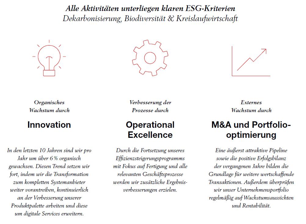 Kernelemente der Wienerberger Strategie 2023
