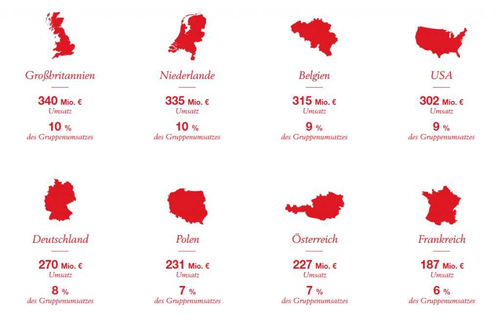 Die acht umsatzstärksten Länder der Wienerberger AG