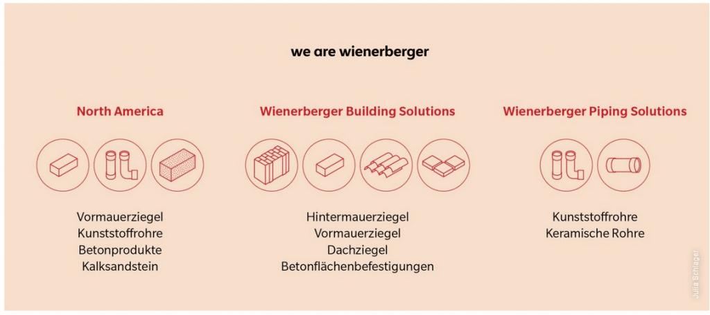 Inhaltliche Beschreibung der drei Segmente von Wienerberger