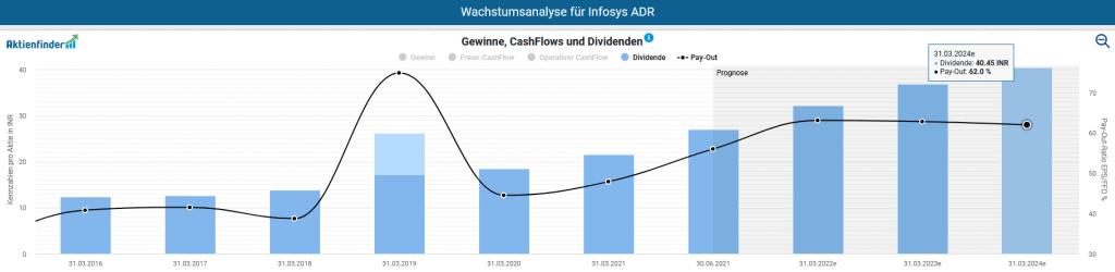 Auszahlungsquote und Dividenden von Infosys