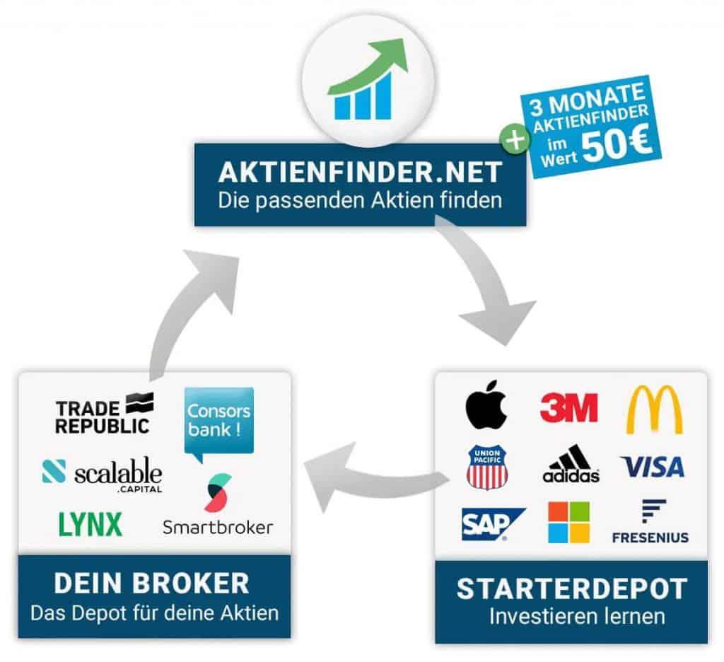 Das Starterpaket mit 50 Euro Bonus Aktienfinder kostenlos)