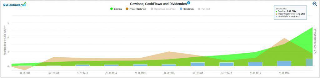 Deckung der Dividende der CDFG durch Gewinn und Freien Cash-Flow im Aktienfinder