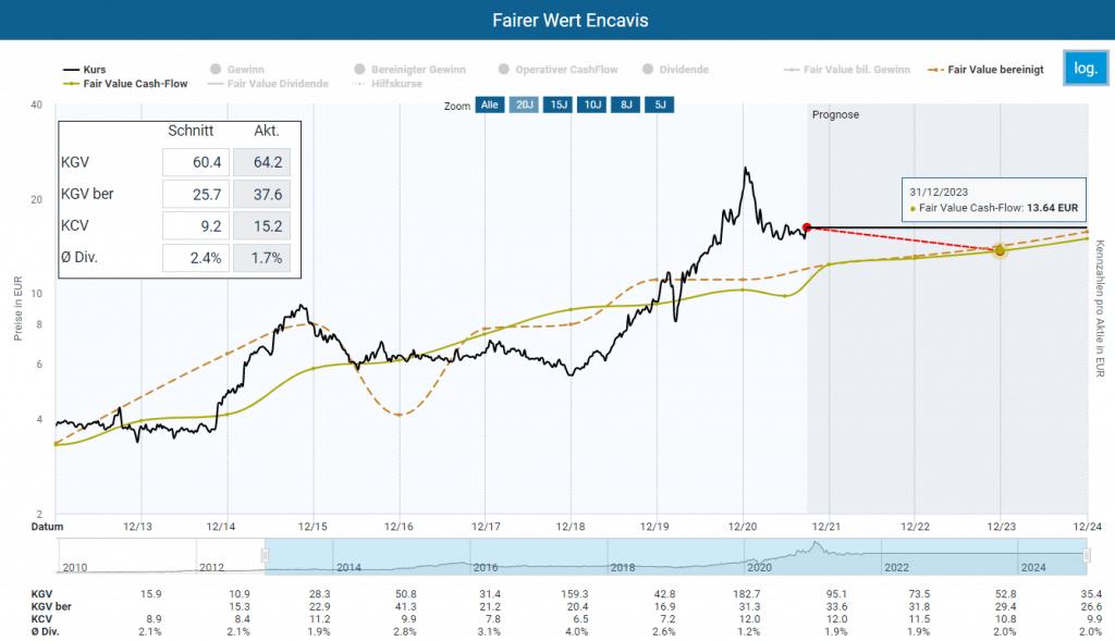 Der faire Wert der Encavis Aktie in der logarithmischen Darstellung im Aktienfinder