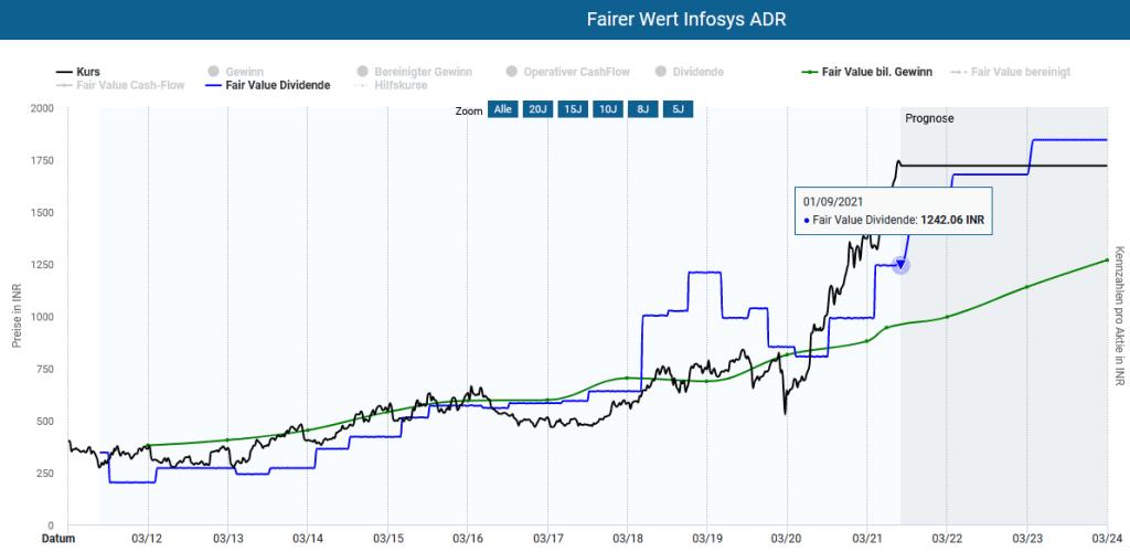 Das Infosys ADR in der Dynamischen Aktienbewertung des Aktienfinders