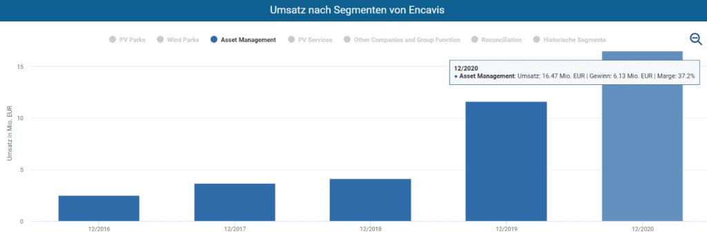 Die Umsätze von Encavis im Aktienfinder