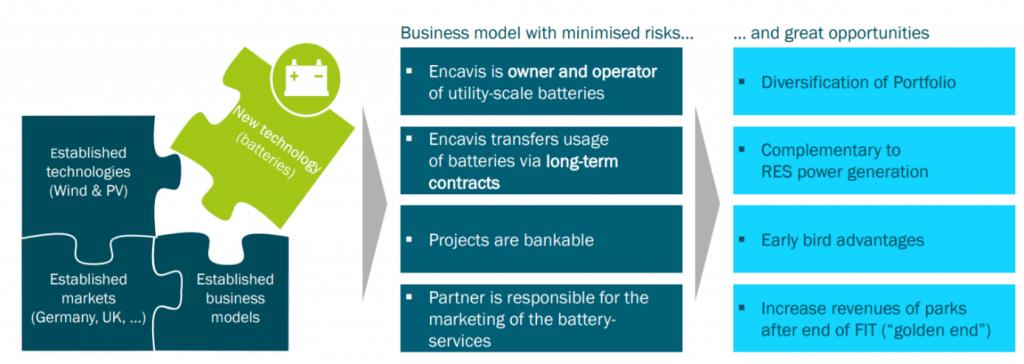 Ein Eintritt in den Batteriespeichermarkt ist möglich für Encavis, Quelle: Unternehmenspräsentation für Encavis