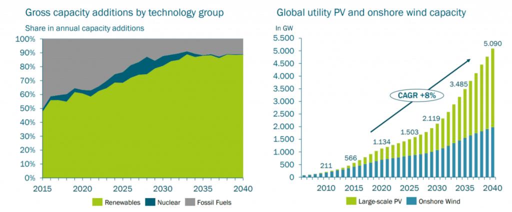 Entwicklung der einzelnen Technologietypen zur Energiegewinnung sowie die globale Nutzung von Photovoltaik- und Windkapazitäten
