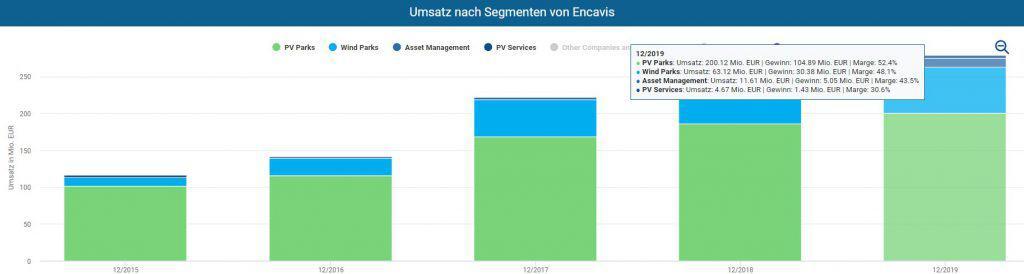 Segmente von Encavis im Aktienfinder inklusive Umsatz, Gewinn und Margen