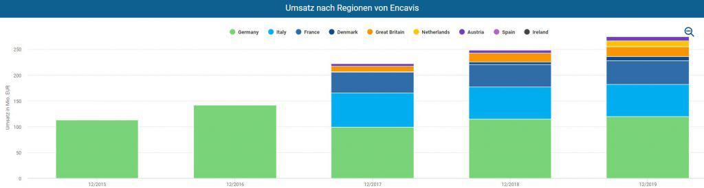 Umsatz nach Regionen von Encavis im Aktienfinder