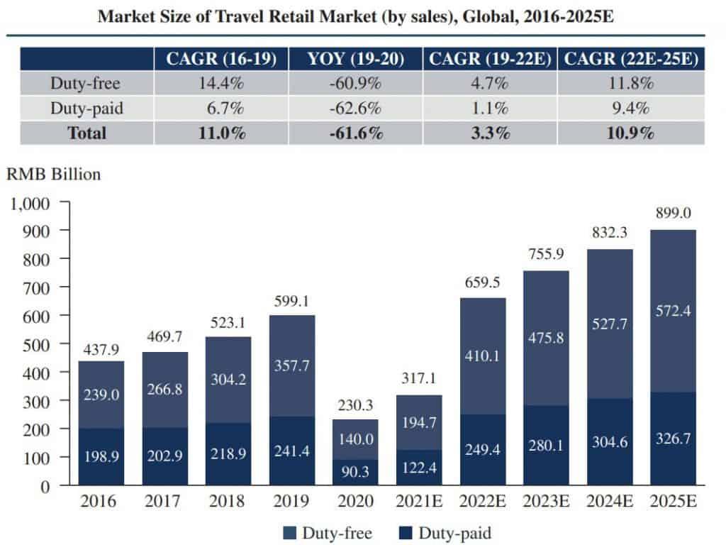 Weltweites Wachstum im touristischen Einzelhandel (Quelle: Frost & Sullivan)