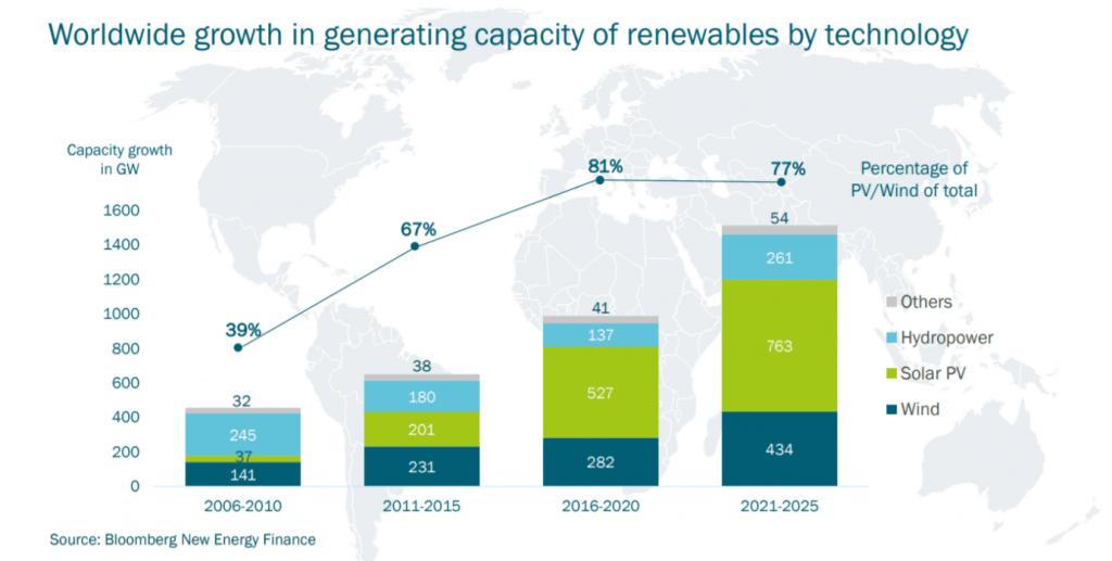 Weltweites Wachstum in Produktionskapazitäten von Erneuerbarer Energie