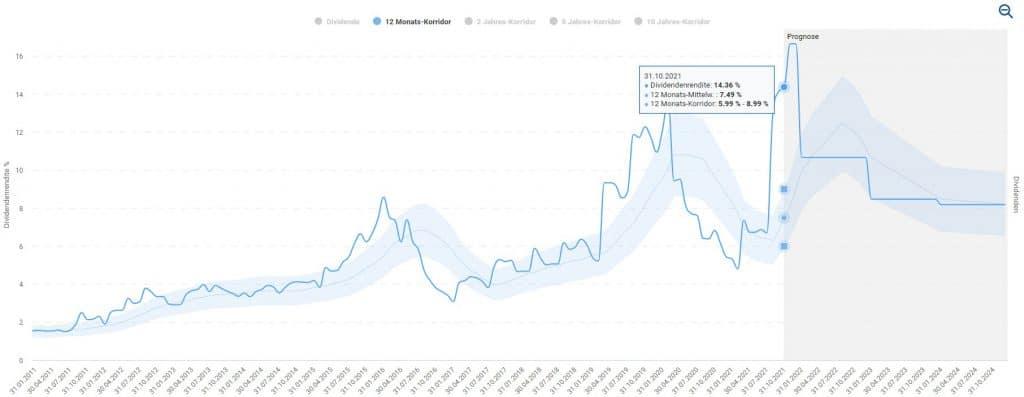 Die Dividende von Rio Tinto schwankt stark und ist beizeiten außerordentlich hoch