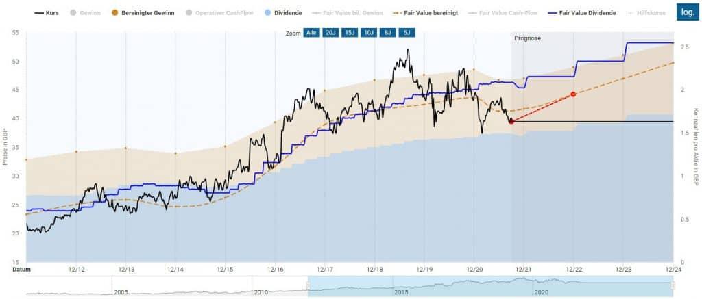 Die Unilever Aktie erscheint derzeit günstig bewertet zu sein