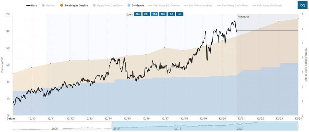 Steigende Unternehmensgewinne und Aktienkurse und Dividenden bei Air Liquide