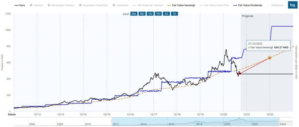 Tencent Aktie - Hohes Renditepotential bei erhöhtem Risiko